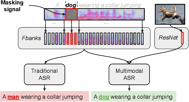 Figure 1 for Looking Enhances Listening: Recovering Missing Speech Using Images