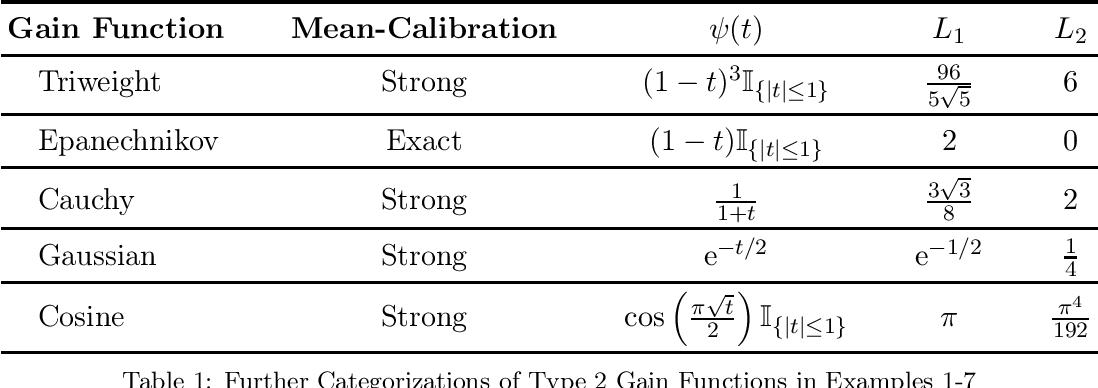 Figure 1 for A Framework of Learning Through Empirical Gain Maximization