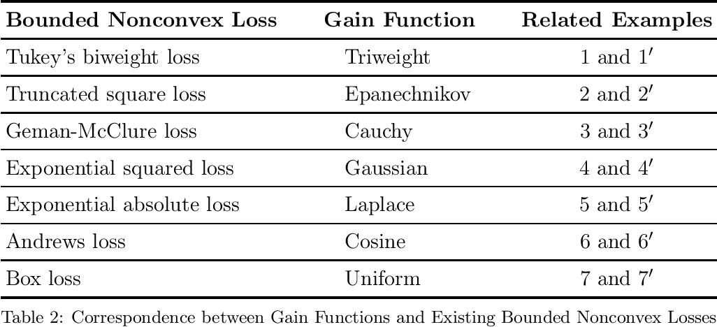 Figure 3 for A Framework of Learning Through Empirical Gain Maximization