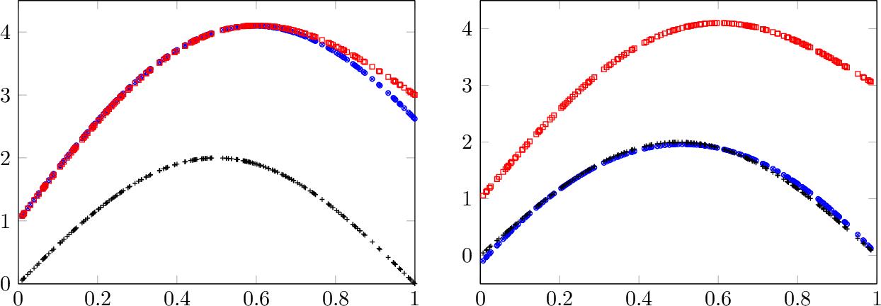 Figure 2 for A Framework of Learning Through Empirical Gain Maximization