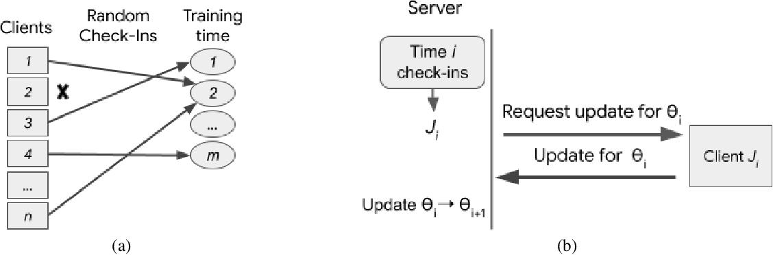 Figure 1 for Privacy Amplification via Random Check-Ins