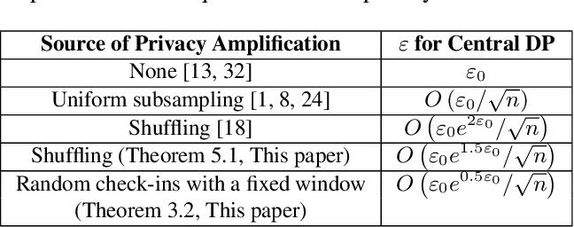 Figure 2 for Privacy Amplification via Random Check-Ins