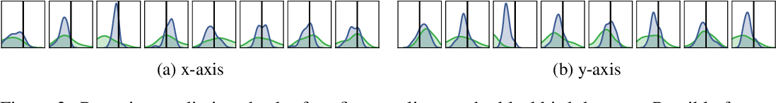 Figure 3 for Mind the Gap when Conditioning Amortised Inference in Sequential Latent-Variable Models