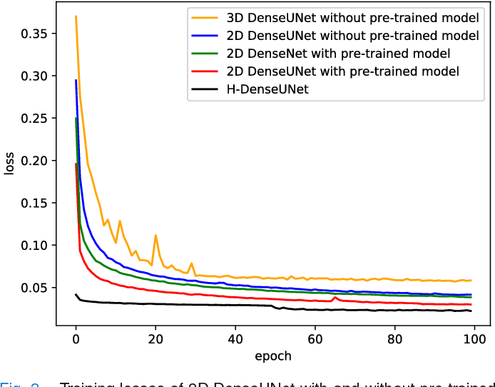Figure 3 for H-DenseUNet: Hybrid Densely Connected UNet for Liver and Tumor Segmentation from CT Volumes