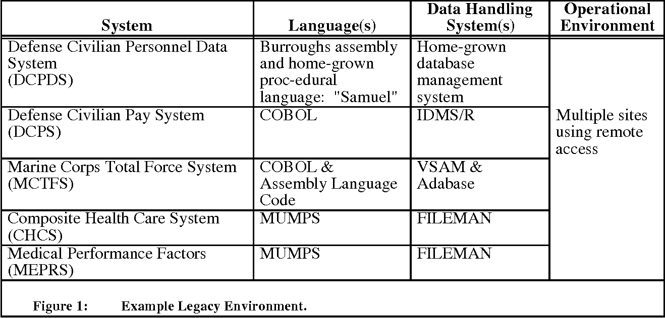 Dod legacy systems reverse engineering data requirements semantic figure 1 baditri Choice Image