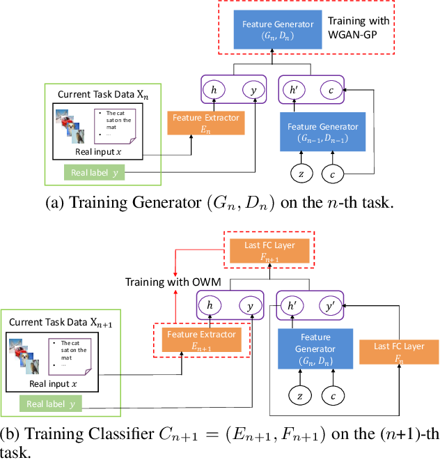 Figure 1 for Generative Feature Replay with Orthogonal Weight Modification for Continual Learning
