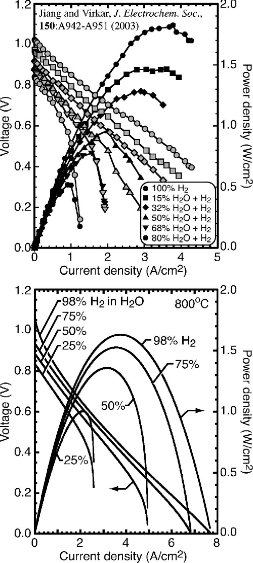Figure 4 From Modeling Elementary Heterogeneous Chemistry And
