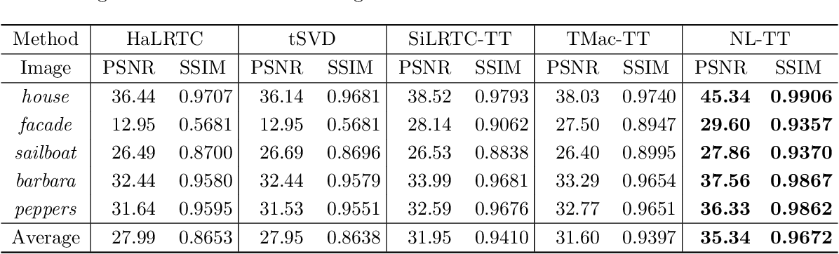 Figure 4 for Tensor train rank minimization with nonlocal self-similarity for tensor completion
