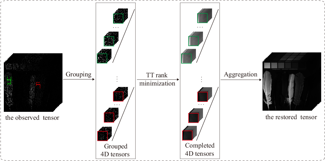 Figure 3 for Tensor train rank minimization with nonlocal self-similarity for tensor completion