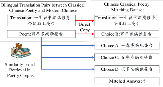 Figure 1 for CCPM: A Chinese Classical Poetry Matching Dataset