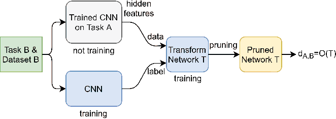 Figure 1 for Task-Aware Neural Architecture Search