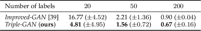 Figure 3 for Triple Generative Adversarial Networks