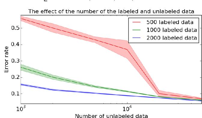 Figure 4 for Triple Generative Adversarial Networks