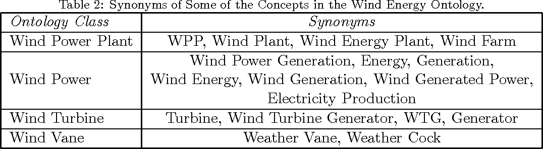 Figure 4 for Semi-Automatic Construction of a Domain Ontology for Wind Energy Using Wikipedia Articles