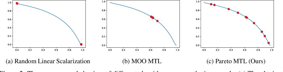 Figure 2 for Pareto Multi-Task Learning
