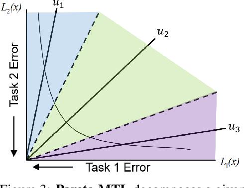 Figure 3 for Pareto Multi-Task Learning