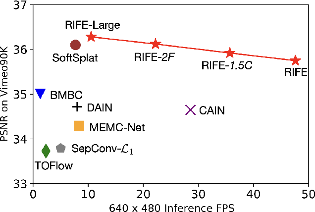 Figure 1 for RIFE: Real-Time Intermediate Flow Estimation for Video Frame Interpolation