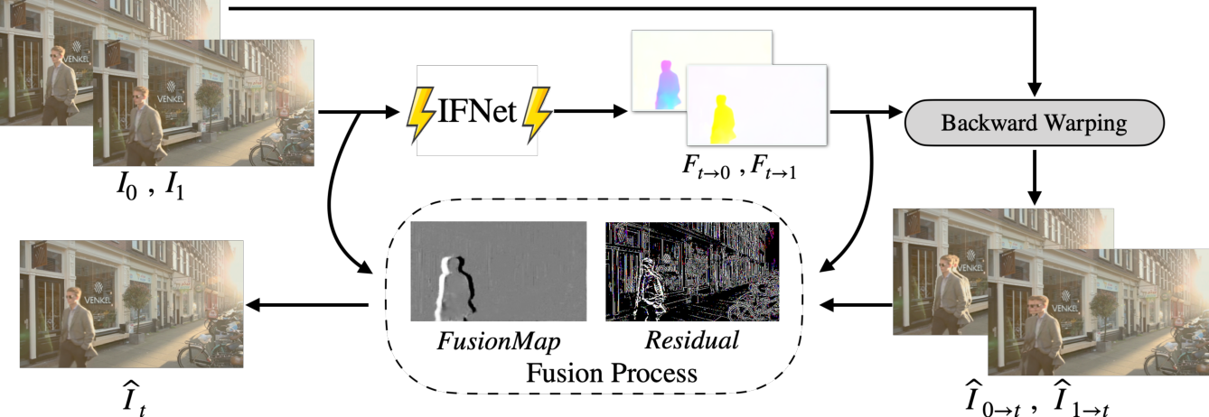 Figure 3 for RIFE: Real-Time Intermediate Flow Estimation for Video Frame Interpolation
