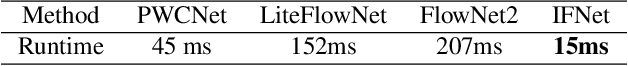 Figure 2 for RIFE: Real-Time Intermediate Flow Estimation for Video Frame Interpolation