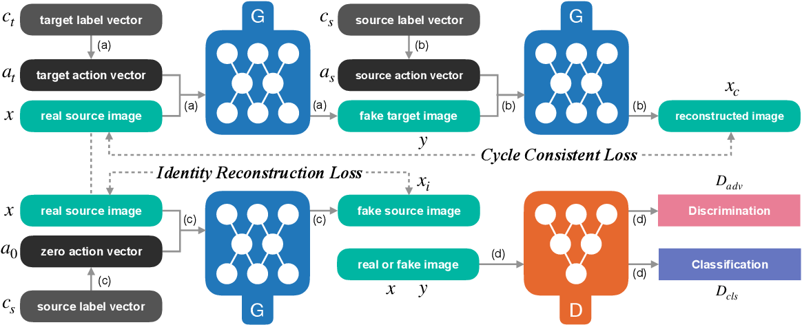 Figure 1 for Show, Attend and Translate: Unpaired Multi-Domain Image-to-Image Translation with Visual Attention