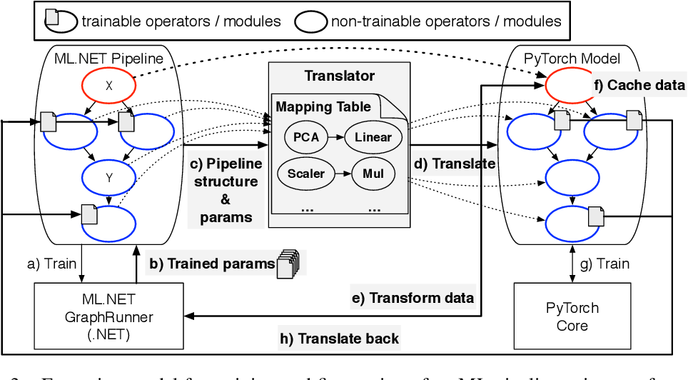 Figure 3 for Making Classical Machine Learning Pipelines Differentiable: A Neural Translation Approach
