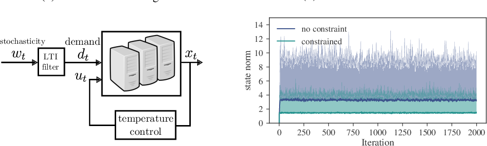 Figure 2 for Regret Bounds for Robust Adaptive Control of the Linear Quadratic Regulator