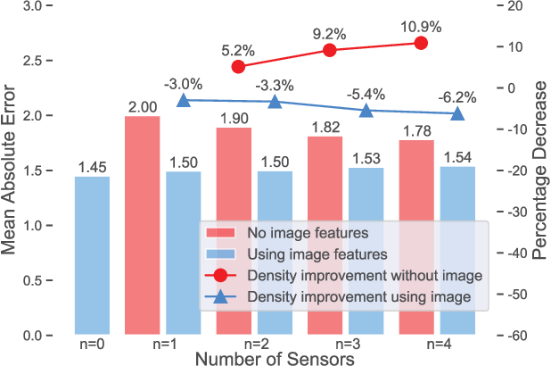 Figure 2 for HVAQ: A High-Resolution Vision-Based Air Quality Dataset