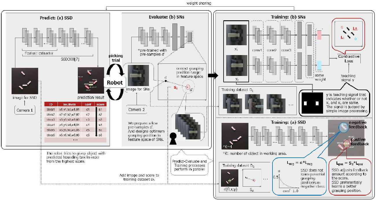 Figure 2 for Online Self-Supervised Learning for Object Picking: Detecting Optimum Grasping Position using a Metric Learning Approach