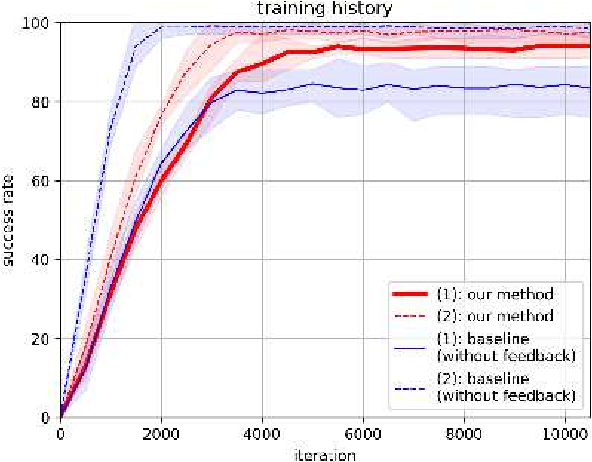 Figure 4 for Online Self-Supervised Learning for Object Picking: Detecting Optimum Grasping Position using a Metric Learning Approach
