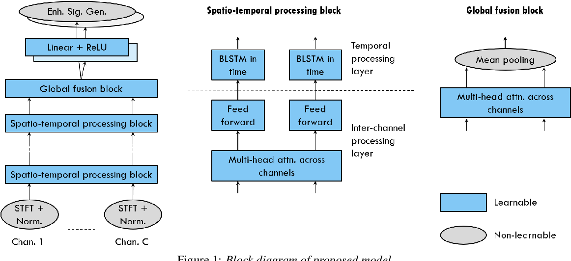 Figure 1 for Neural Speech Separation Using Spatially Distributed Microphones