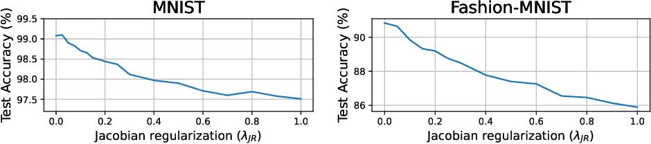 Figure 1 for Jacobian Regularization for Mitigating Universal Adversarial Perturbations