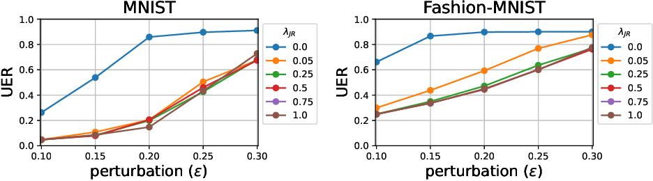 Figure 3 for Jacobian Regularization for Mitigating Universal Adversarial Perturbations