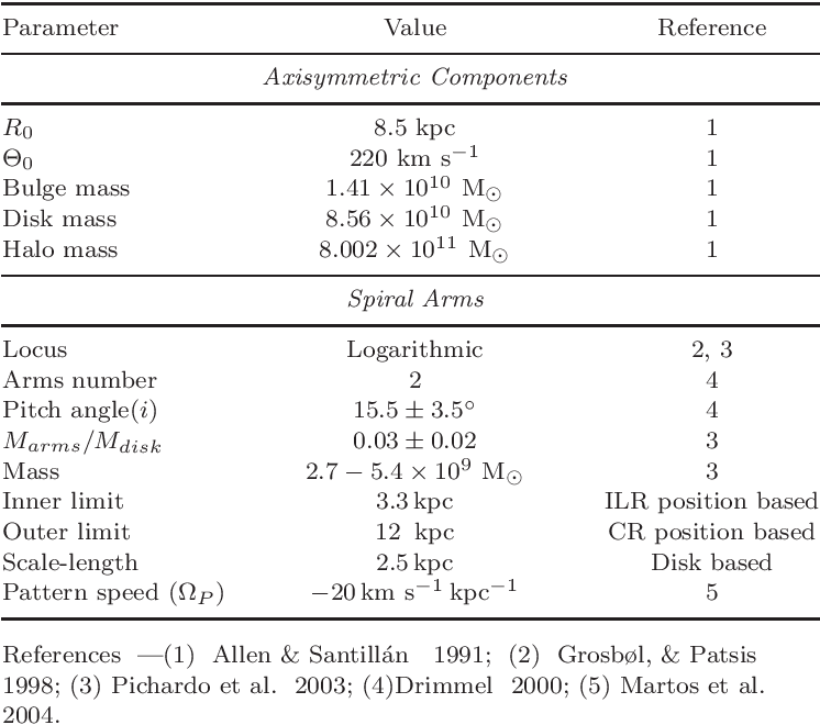 Table 1 from The Galactic Branches as a Possible Evidence for