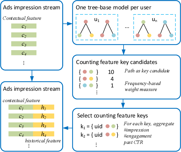 Figure 1 for Automatic Historical Feature Generation through Tree-based Method in Ads Prediction
