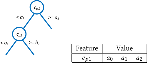 Figure 3 for Automatic Historical Feature Generation through Tree-based Method in Ads Prediction