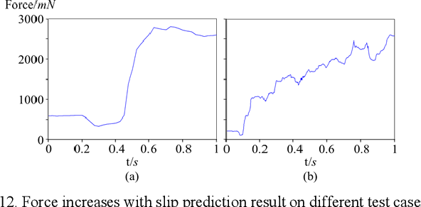 Figure 4 for Grasp stability prediction with time series data based on STFT and LSTM