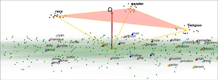Figure 1 for Joint Multiclass Debiasing of Word Embeddings