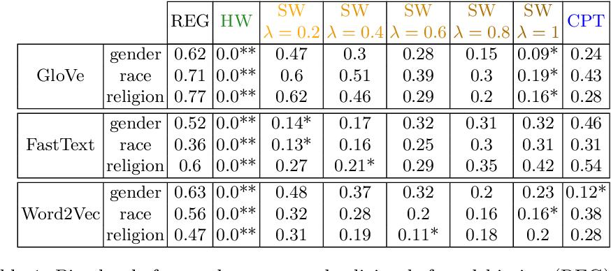 Figure 2 for Joint Multiclass Debiasing of Word Embeddings