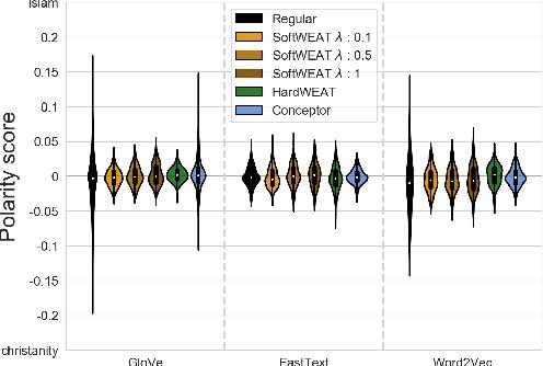 Figure 4 for Joint Multiclass Debiasing of Word Embeddings