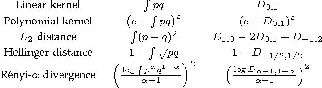 Figure 1 for Kernels on Sample Sets via Nonparametric Divergence Estimates