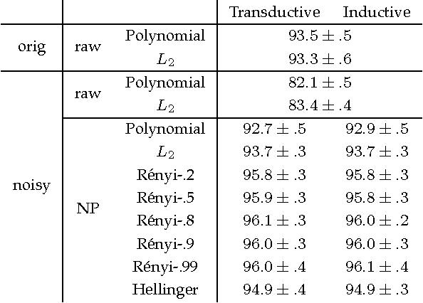 Figure 3 for Kernels on Sample Sets via Nonparametric Divergence Estimates