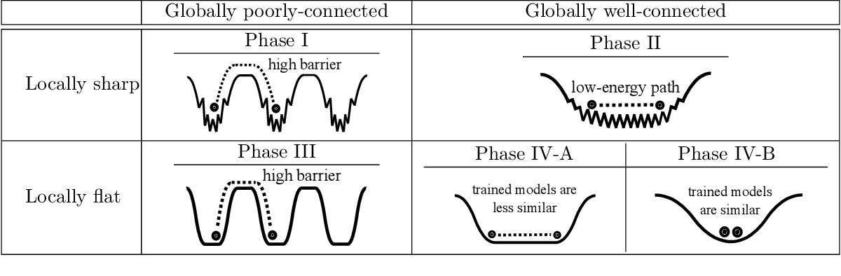 Figure 1 for Taxonomizing local versus global structure in neural network loss landscapes