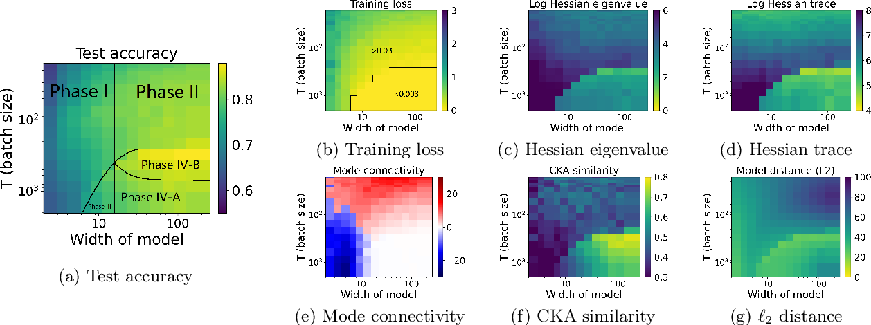 Figure 2 for Taxonomizing local versus global structure in neural network loss landscapes
