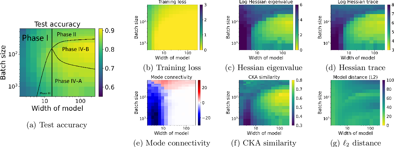 Figure 3 for Taxonomizing local versus global structure in neural network loss landscapes