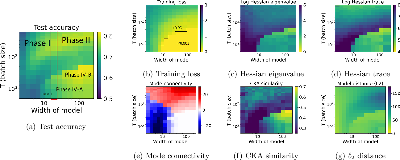 Figure 4 for Taxonomizing local versus global structure in neural network loss landscapes