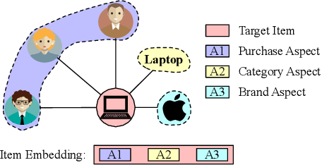 Figure 1 for DisenHAN: Disentangled Heterogeneous Graph Attention Network for Recommendation