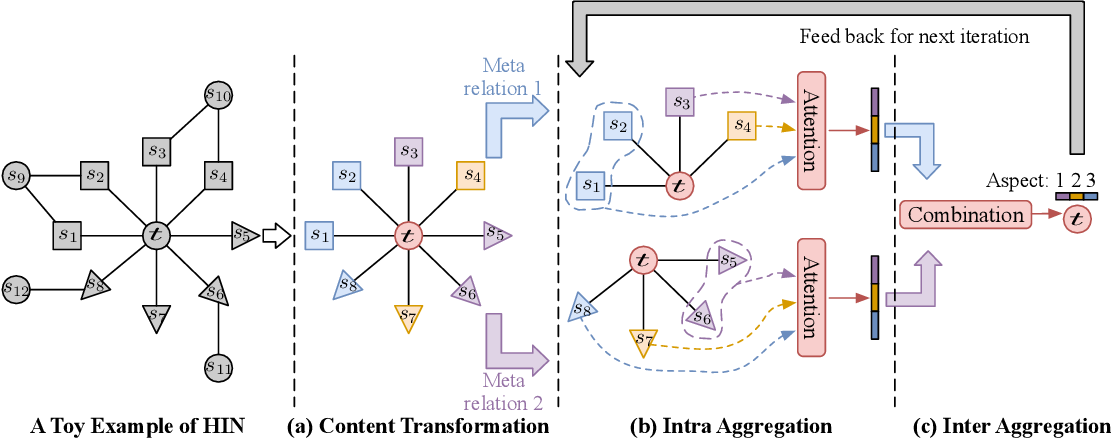 Figure 3 for DisenHAN: Disentangled Heterogeneous Graph Attention Network for Recommendation
