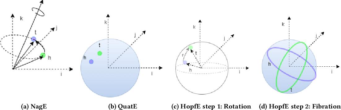 Figure 1 for HopfE: Knowledge Graph Representation Learning using Inverse Hopf Fibrations