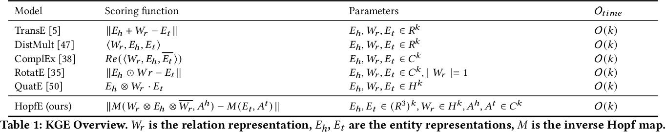 Figure 2 for HopfE: Knowledge Graph Representation Learning using Inverse Hopf Fibrations