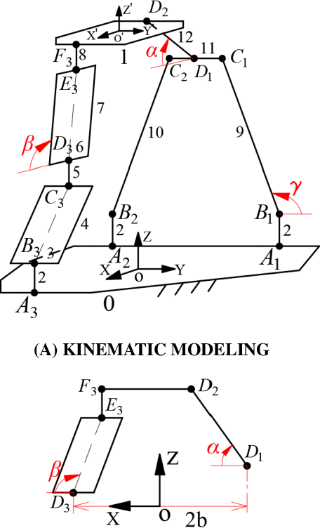 Figure 3 for Topology design and analysis of a novel 3-translational parallel mechanism with analytical direct position solutions and partial motion decoupling